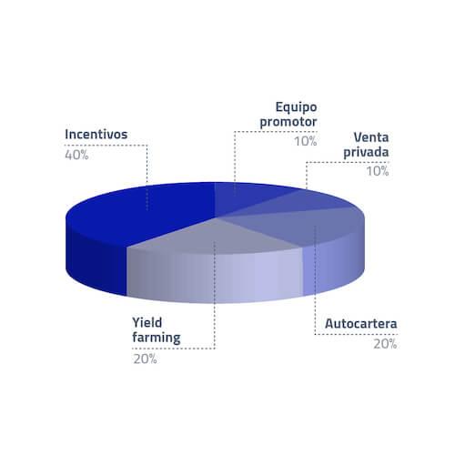 Distribución de Fit tokens